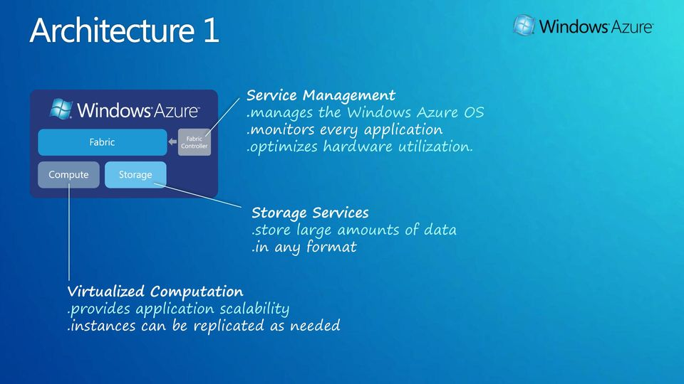 Storage Services.store large amounts of data.