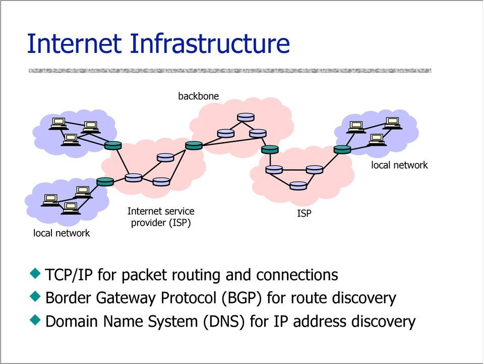 packet routing and connections Border Gateway Protocol