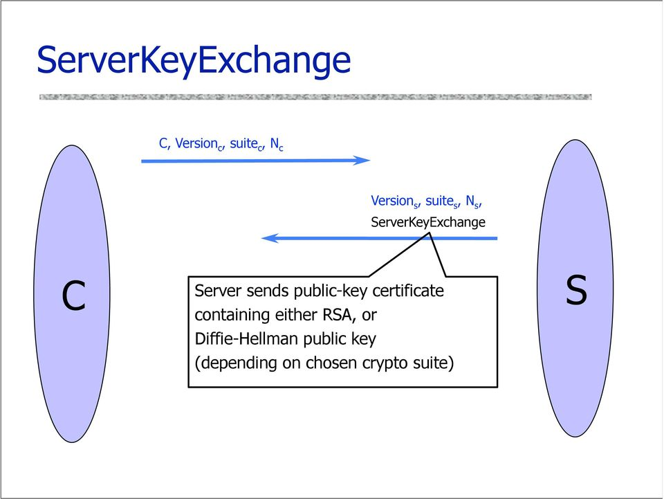 public-key certificate containing either RSA, or
