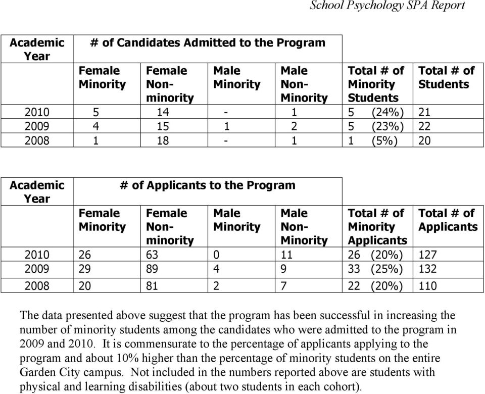 Minority Applicants 2010 26 63 0 11 26 (20%) 127 2009 29 89 4 9 33 (25%) 132 2008 20 81 2 7 22 (20%) 110 Total # of Applicants The data presented above suggest that the program has been successful in