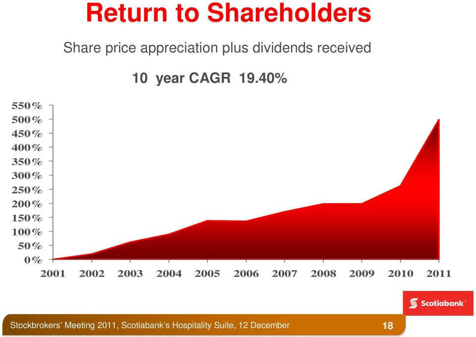 dividends received 10 year CAGR 19.