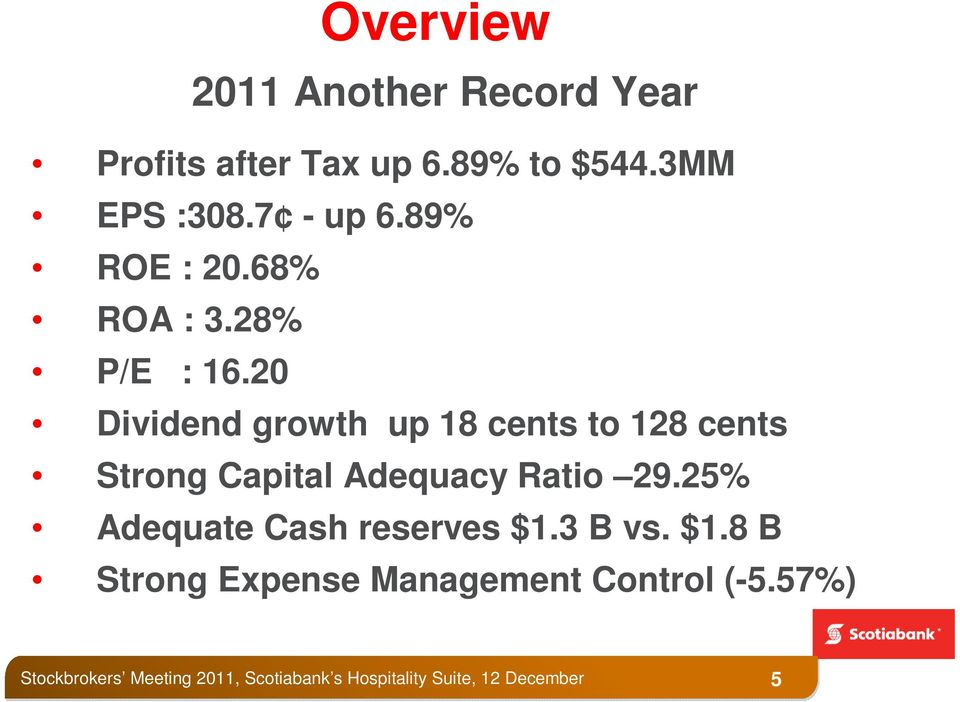 20 Dividend growth up 18 cents to 128 cents Strong Capital Adequacy Ratio