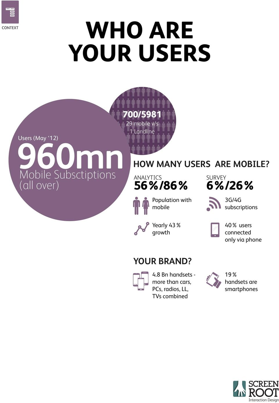 ANALYTICS 56%/86% Population with mobile SURVEY 6%/26% 3G/4G subscriptions Yearly 43% growth
