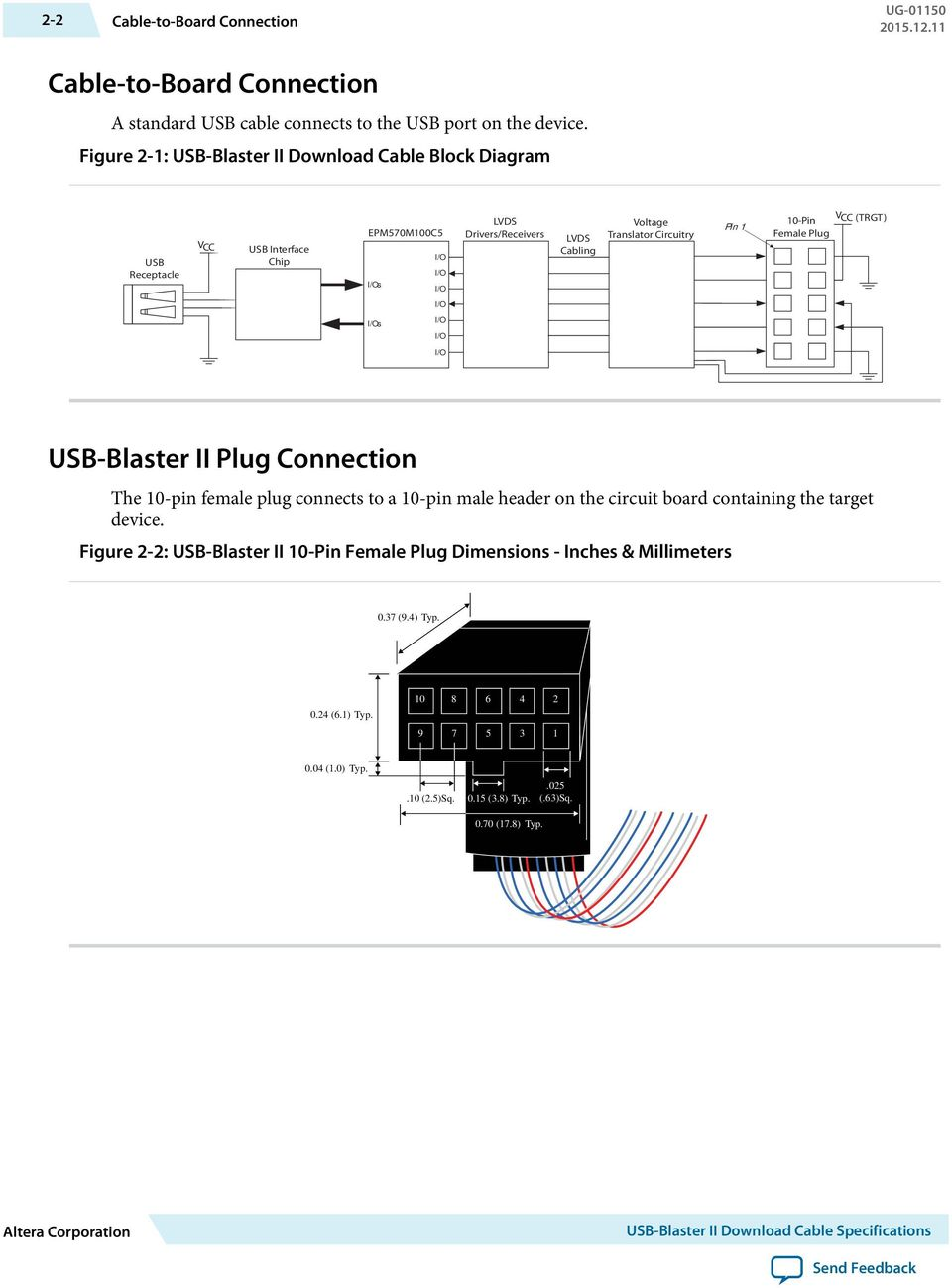 Pin 1 V 10-Pin CC (TRGT) Female Plug I/O I/Os I/O I/O I/O USB-Blaster II Plug Connection The 10-pin female plug connects to a 10-pin male header on the circuit board containing the target