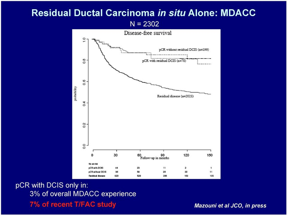 of overall MDACC experience 7% of recent