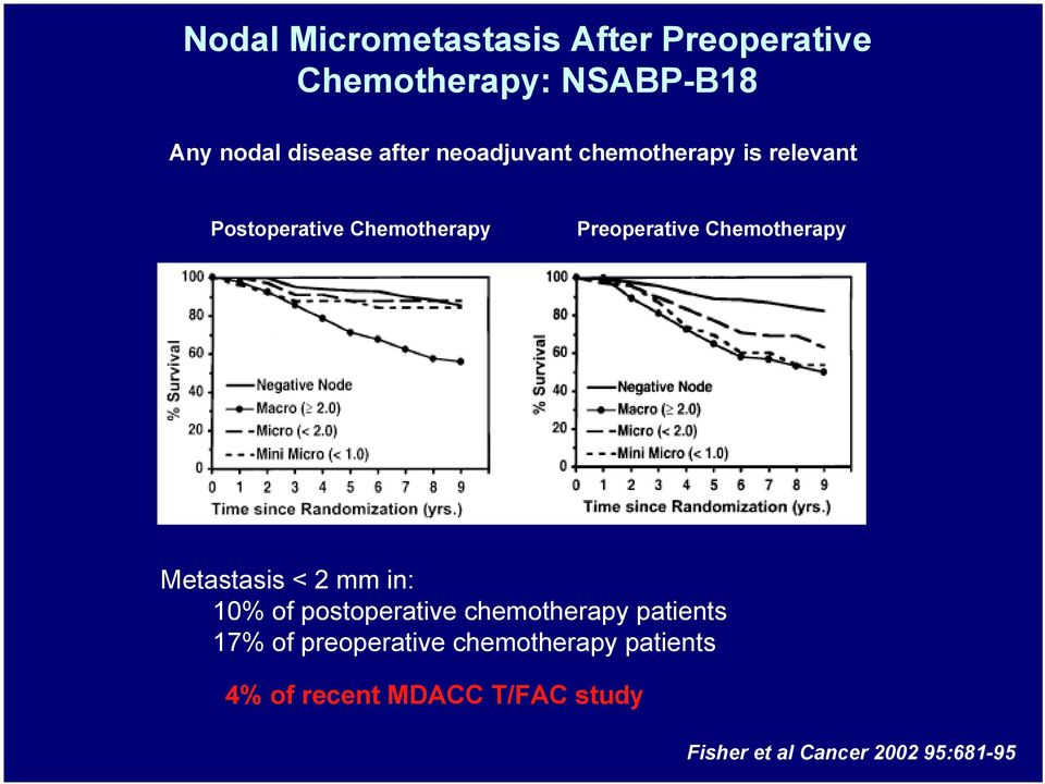 Chemotherapy Metastasis < 2 mm in: 10% of postoperative chemotherapy patients 17% of