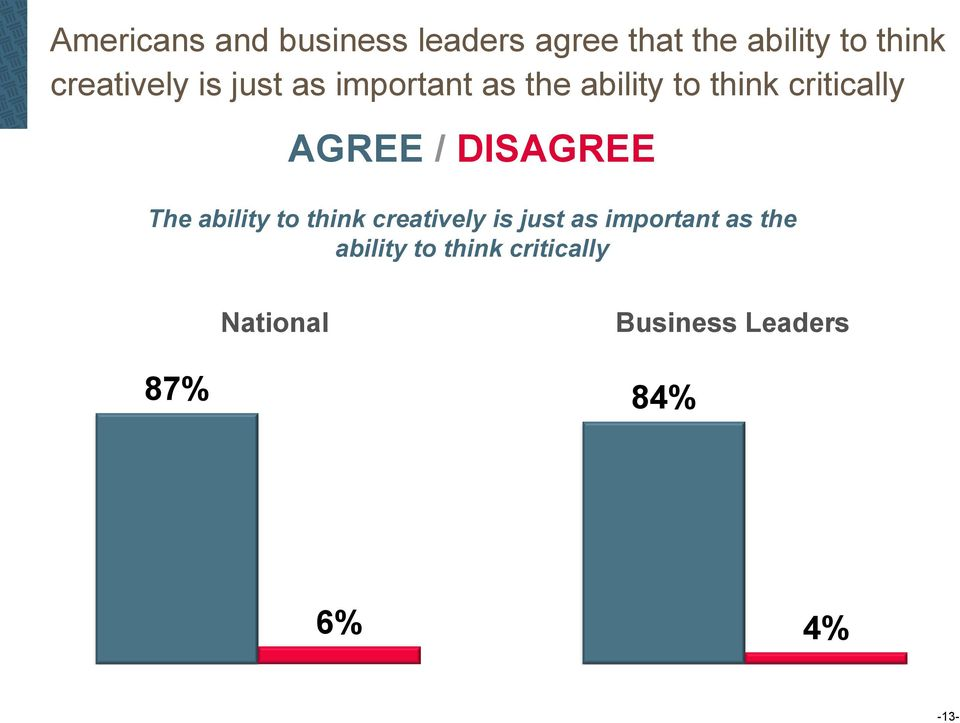 AGREE / DISAGREE The ability to think  National Business Leaders 87%