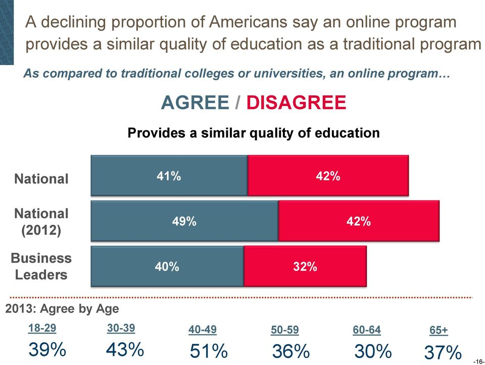 DISAGREE NATIONAL Provides a similar quality of education National 41% 18-30 42% National (2012) 49%