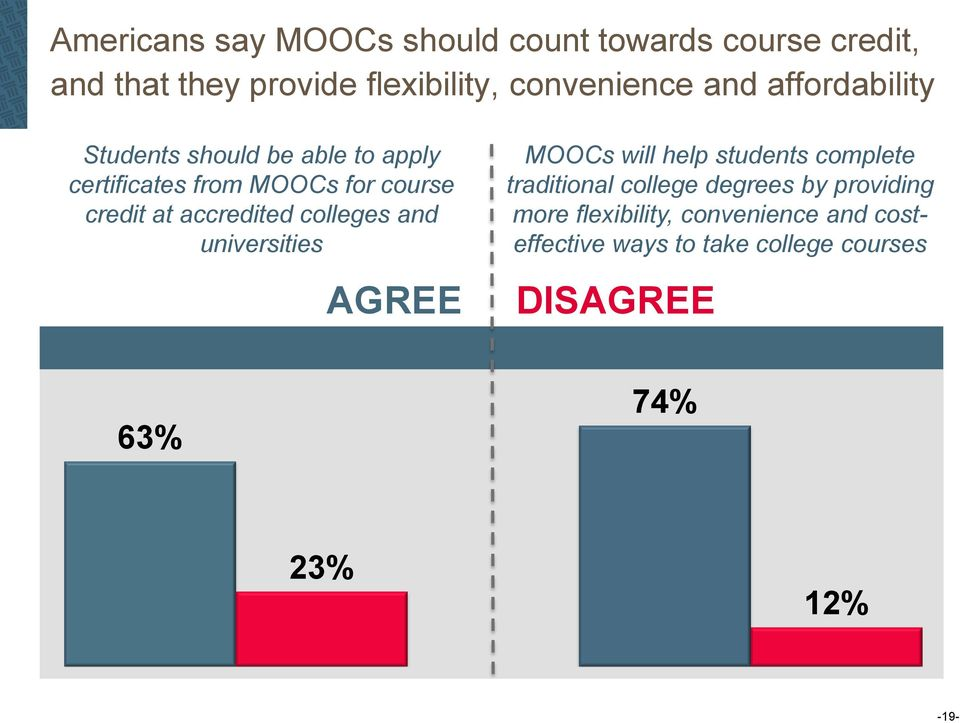 accredited colleges and universities AGREE MOOCs will help students complete traditional college degrees