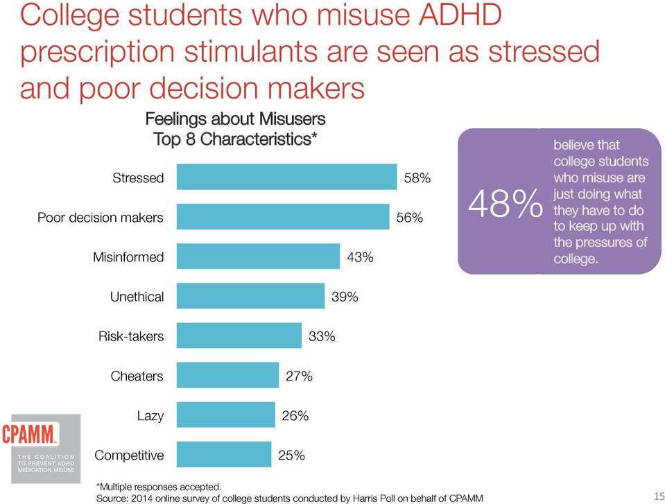 58% 56% 48% believe that college students who misuse are just doing what they have to do to keep up with
