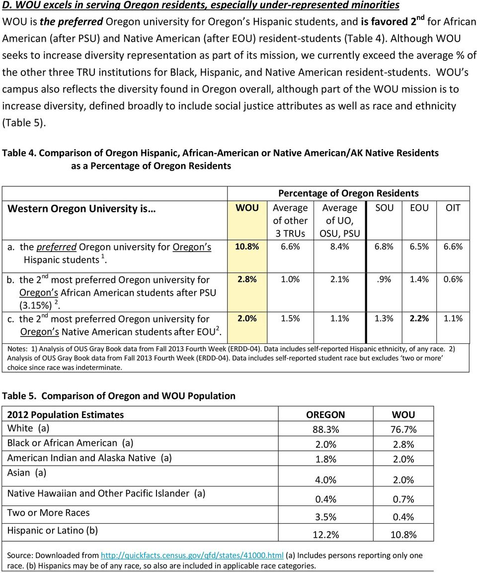 Although WOU seeks to increase diversity representation as part of its mission, we currently exceed the average % of the other three TRU institutions for Black, Hispanic, and Native American