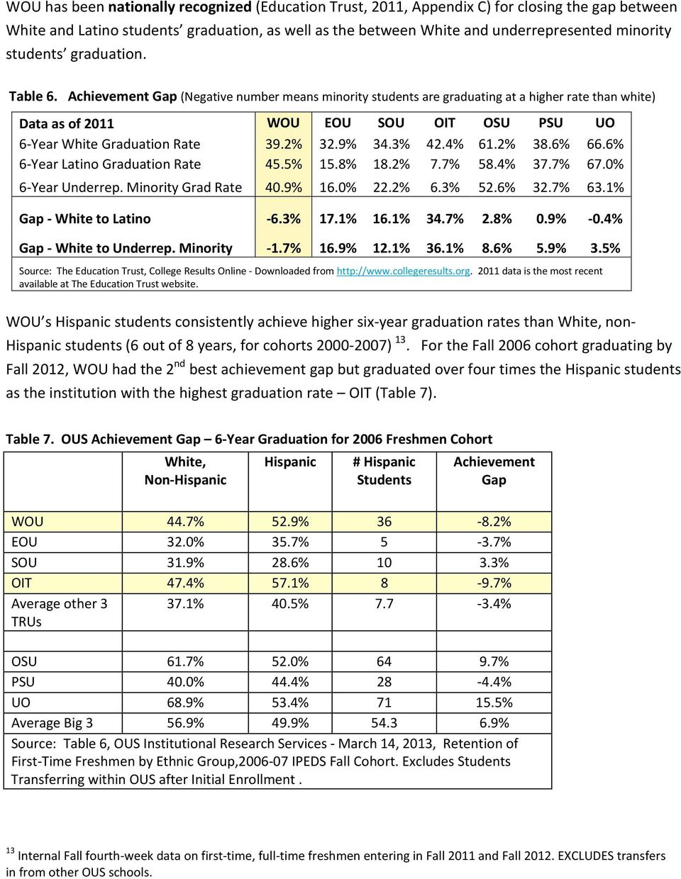 Achievement Gap (Negative number means minority students are graduating at a higher rate than white) Data as of 2011 WOU EOU SOU OIT OSU PSU UO 6-Year White Graduation Rate 39.2% 32.9% 34.3% 42.4% 61.