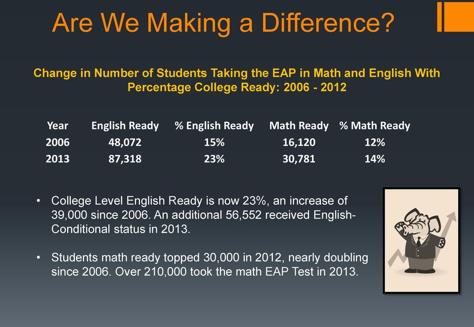 English Ready Math Ready % Math Ready 2006 48,072 15% 16,120 12% 2013 87,318 23% 30,781 14% College Level English Ready is