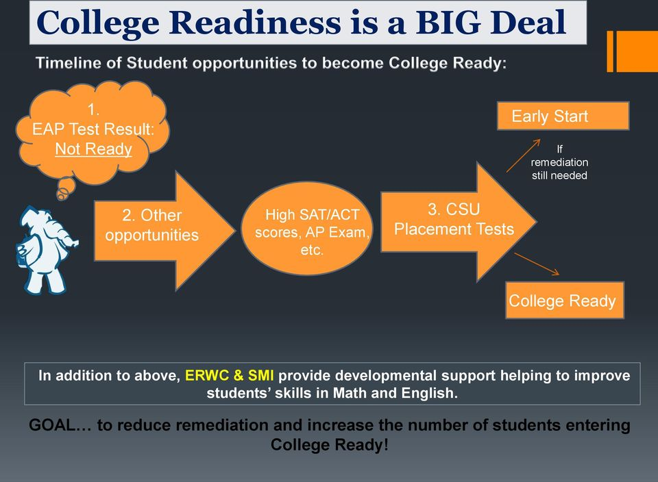 CSU Placement Tests Early Start If remediation still needed College Ready In addition to above, ERWC