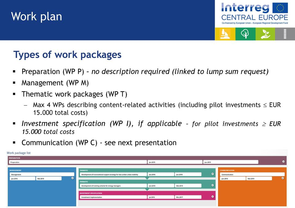 activities (including pilot investments EUR 15.