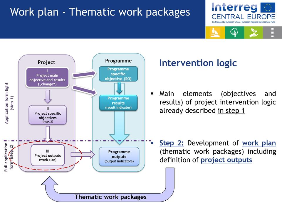 described in step 1 Step 2: Development of work plan (thematic work