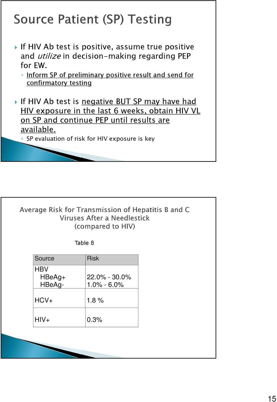have had HIV exposure in the last 6 weeks, obtain HIV VL on SP and continue PEP until results are available.