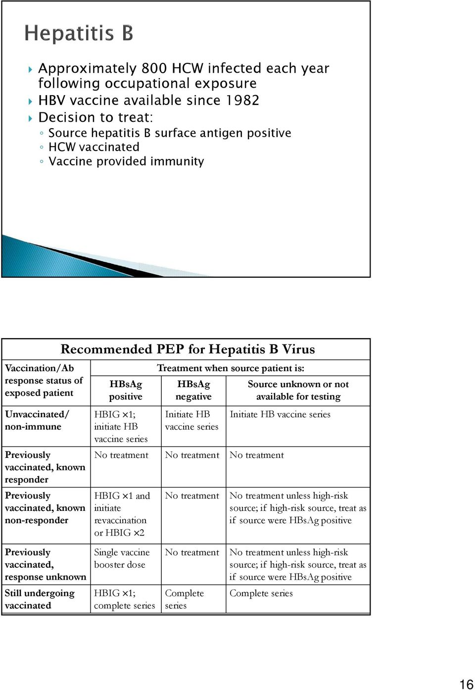response unknown Still undergoing vaccinated Recommended PEP for Hepatitis B Virus HBsAg positive HBIG 1; initiate HB vaccine series Treatment when source patient is: HBsAg negative Initiate HB