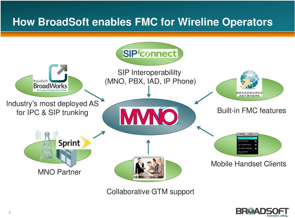 most deployed AS for IPC & SIP trunking Built-in FMC