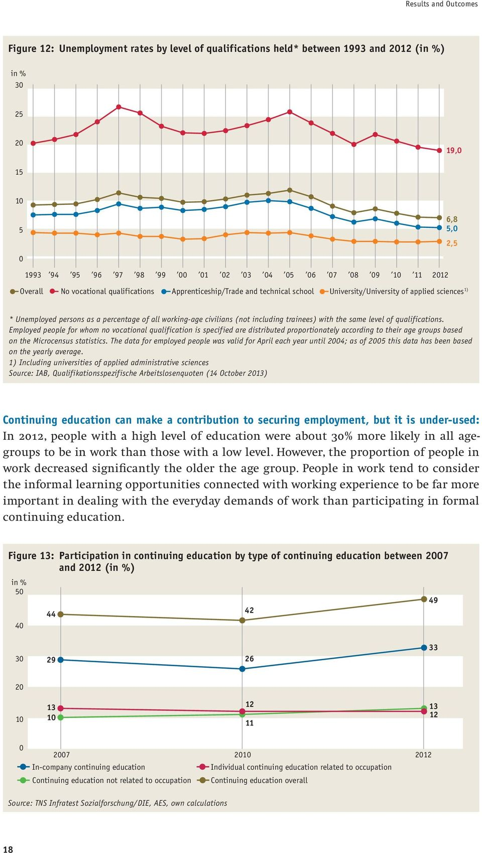 all working-age civilians (not including trainees) with the same level of qualifications.