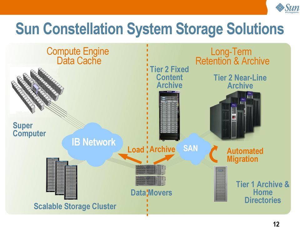 Data Movers Scalable Storage Cluster Long-Term Retention & Archive Tier