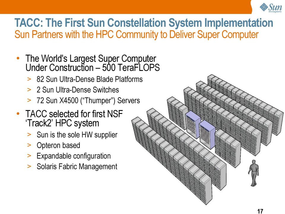 Blade Platforms 2 Sun Ultra-Dense Switches 72 Sun X4500 ( Thumper ) Servers TACC selected for first NSF