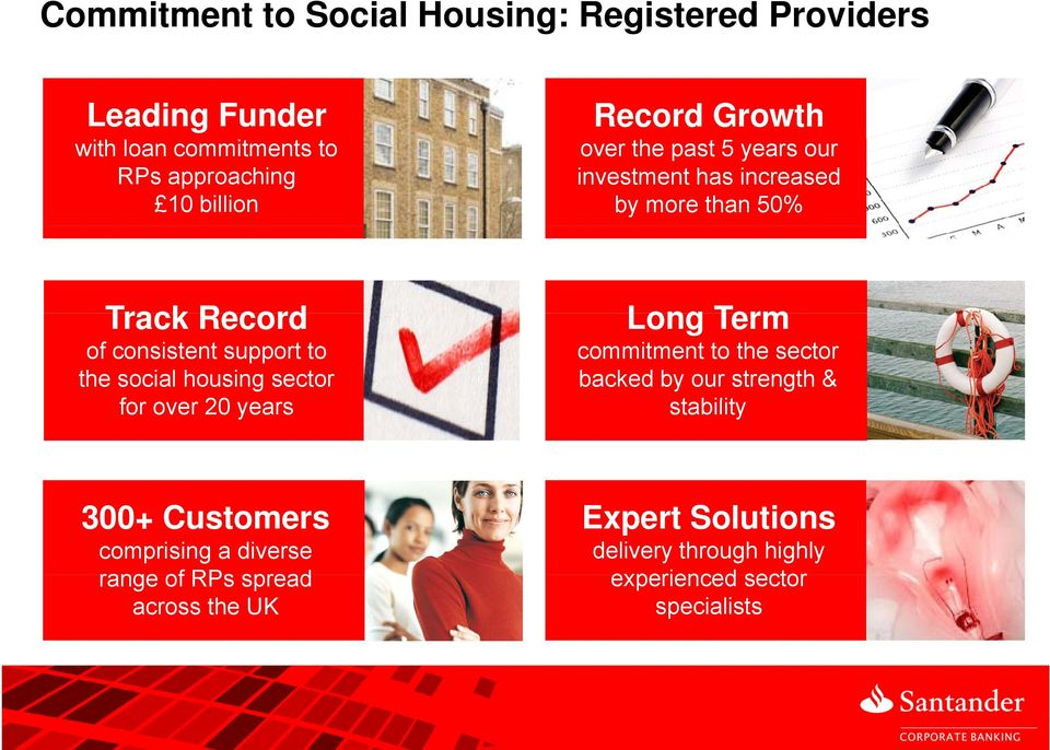 social housing sector for over 20 years Long Term commitment to the sector backed by our strength & stability 300+