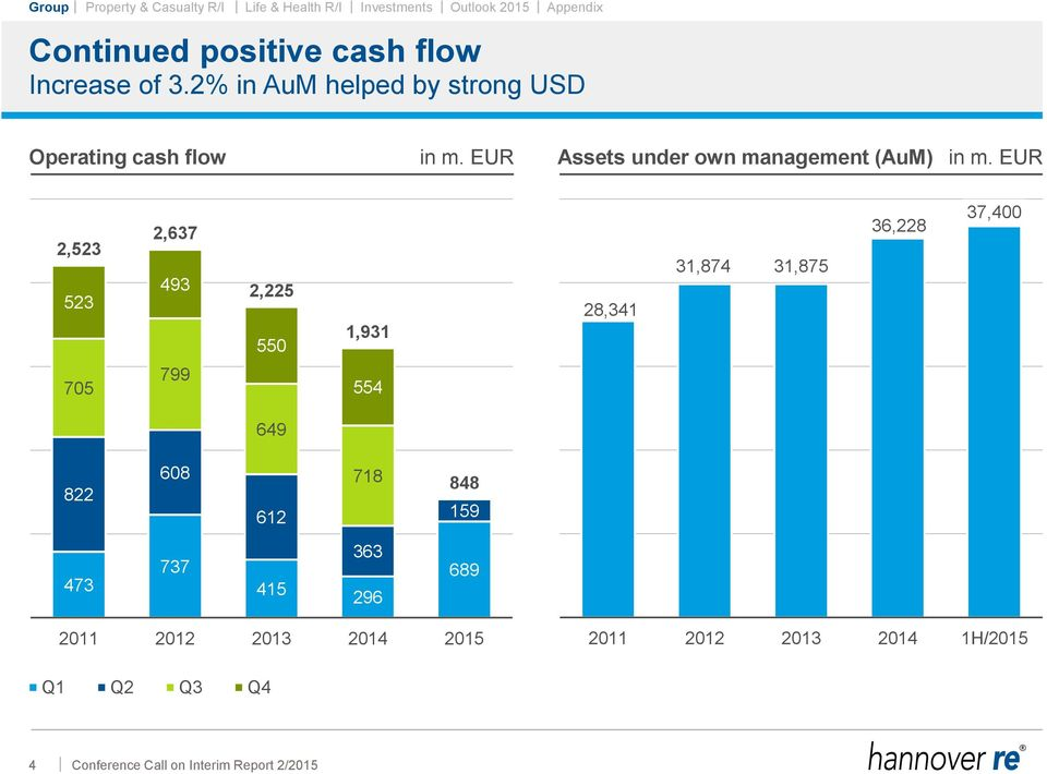 EUR Assets under own management (AuM) in m.