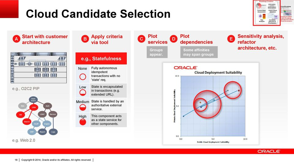 Confirm Order Cloud Candidate Selection A Order to Cash Oracle OTM Oracle EBS AIA Siebel CRM Customer Start with customer architecture B e.g.