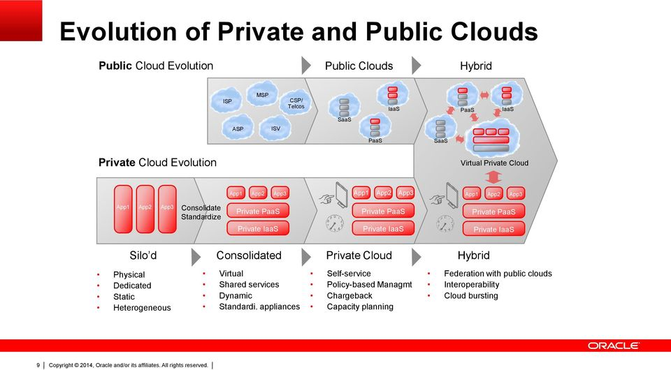 Private PaaS Private IaaS Private PaaS Private IaaS Silo d Consolidated Private Cloud Hybrid Physical Dedicated Static Heterogeneous Virtual Shared