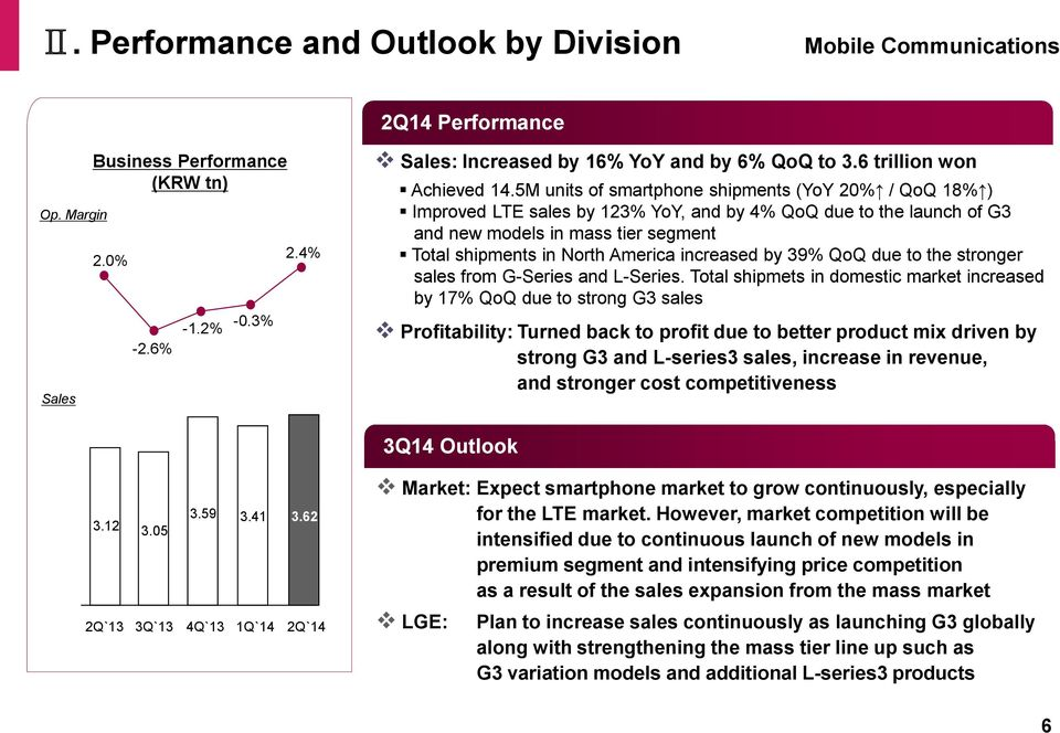 5M units of smartphone shipments (YoY 20% / QoQ 18% ) Improved LTE sales by 123% YoY, and by 4% QoQ due to the launch of G3 and new models in mass tier segment Total shipments in North America