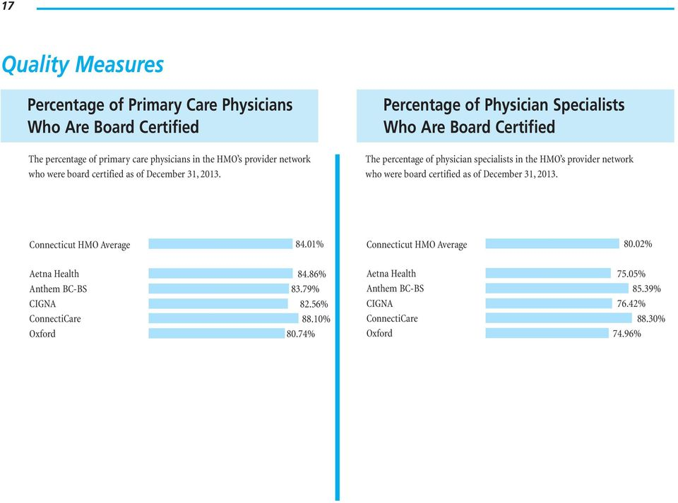 Percentage of Physician Specialists Who Are Board Certified The percentage of physician specialists in the HMO s provider  Connecticut HMO Average 84.