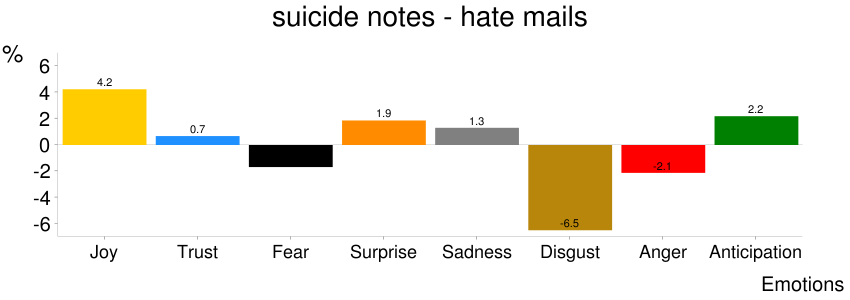 Figure 9: Difference in percentages of emotion words in the love letters corpus and the suicide notes corpus. Figure 11: Suicide notes - hate mail: relative-salience word cloud for disgust.