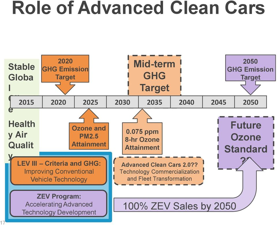075 ppm 8-hr Ozone Attainment Advanced and Fleet Transformation Clean Cars 2050 GHG Emission Target 2015 2020 2025 2030 2035 2040