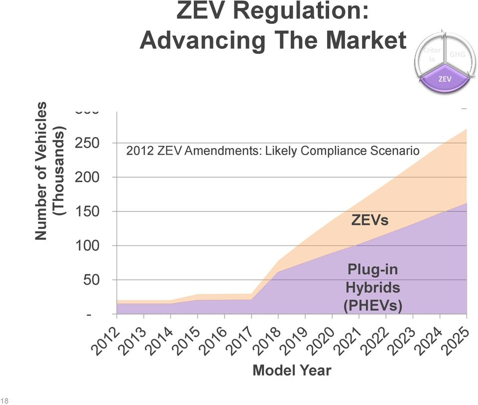 2012 ZEV Amendments: Likely Compliance Scenario
