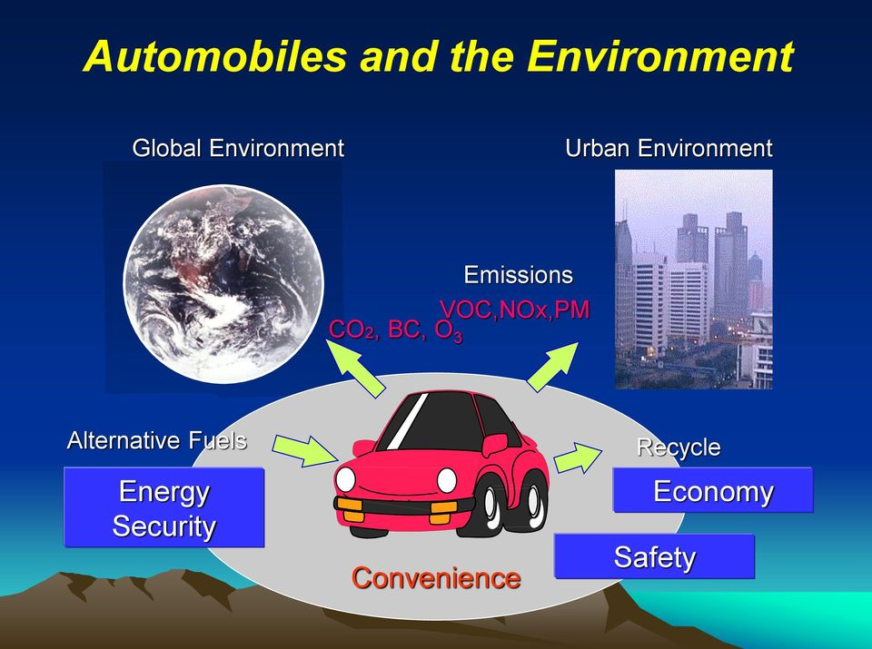 VOC,NOx,PM CO2, BC, O 3 Alternative Fuels