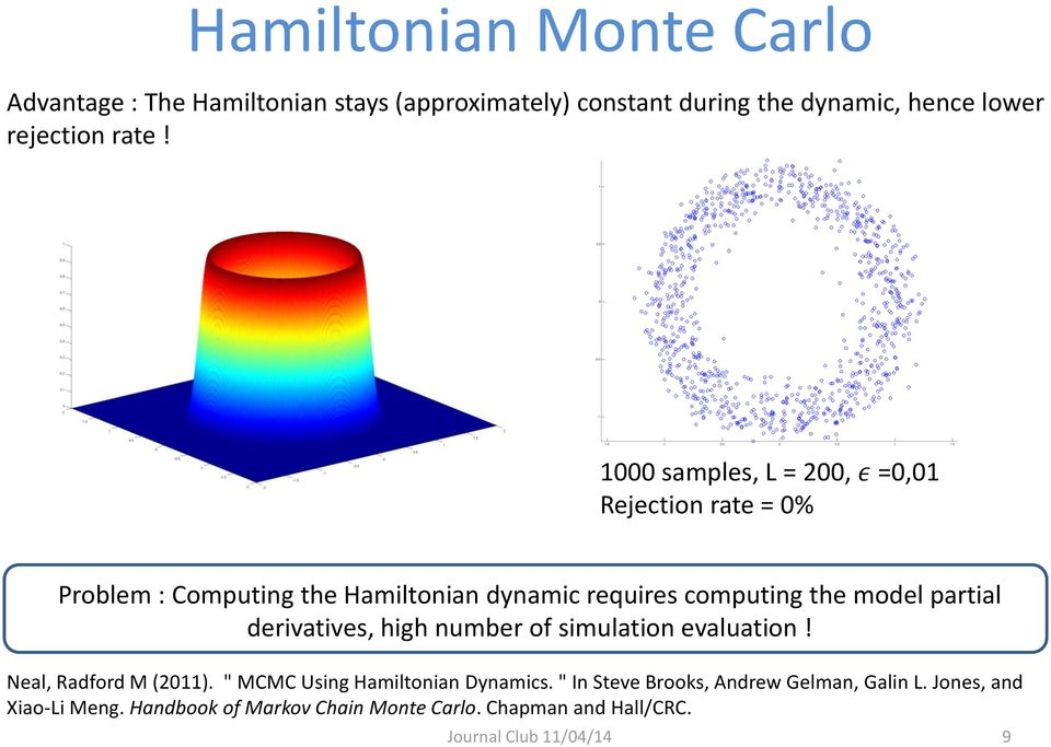 "partial derivatives, high number of simulation evaluation! Neal, Radford M (2011). "" MCMC Using Hamiltonian Dynamics."