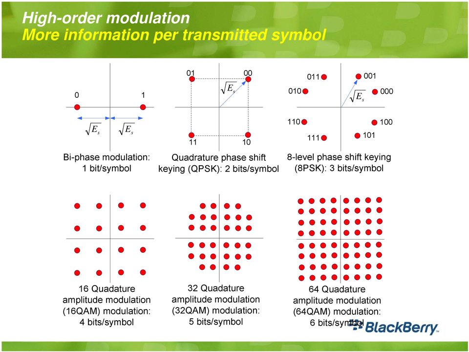 shift keying (8PSK): 3 bits/symbol 16 Quadature amplitude modulation (16QAM) modulation: 4 bits/symbol 32 Quadature
