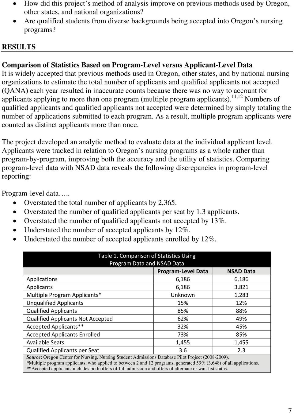 RESULTS Comparison of Statistics Based on Program-Level versus Applicant-Level Data It is widely accepted that previous methods used in Oregon, other states, and by national nursing organizations to