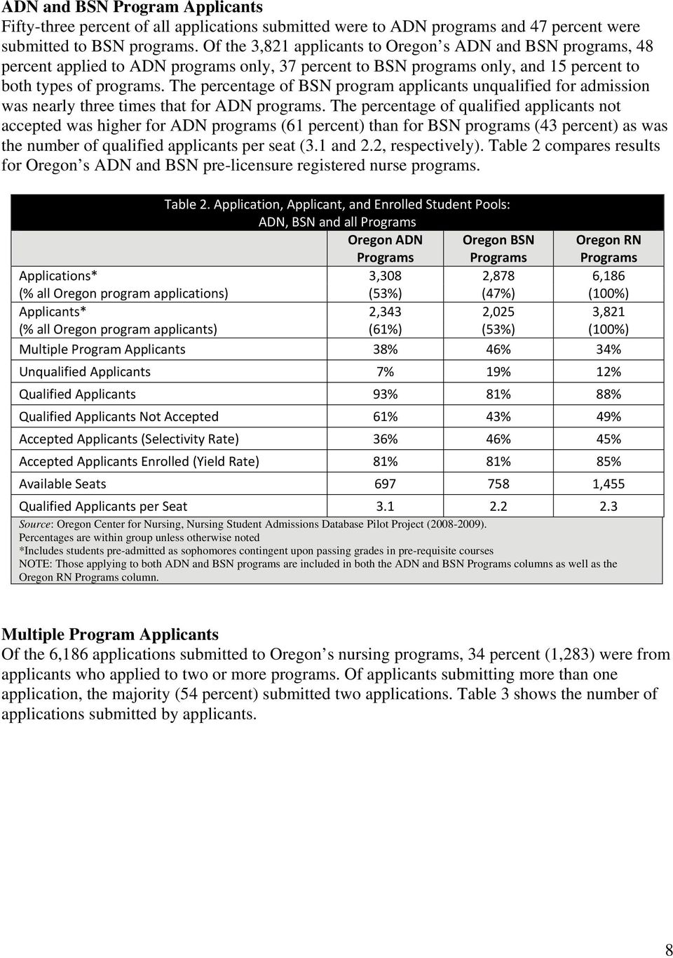 The percentage of BSN program applicants unqualified for admission was nearly three times that for ADN programs.