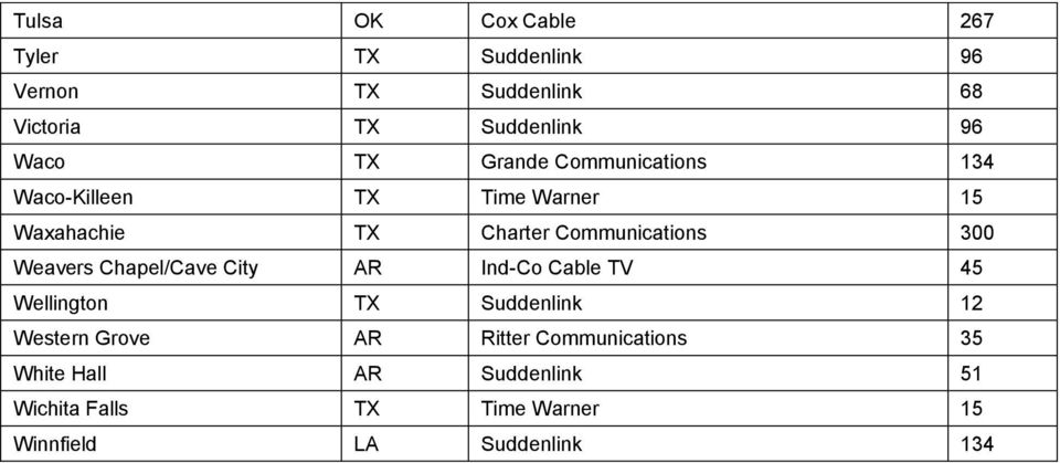 Weavers Chapel/Cave City AR Ind-Co Cable TV 45 Wellington TX Suddenlink 12 Western Grove AR Ritter