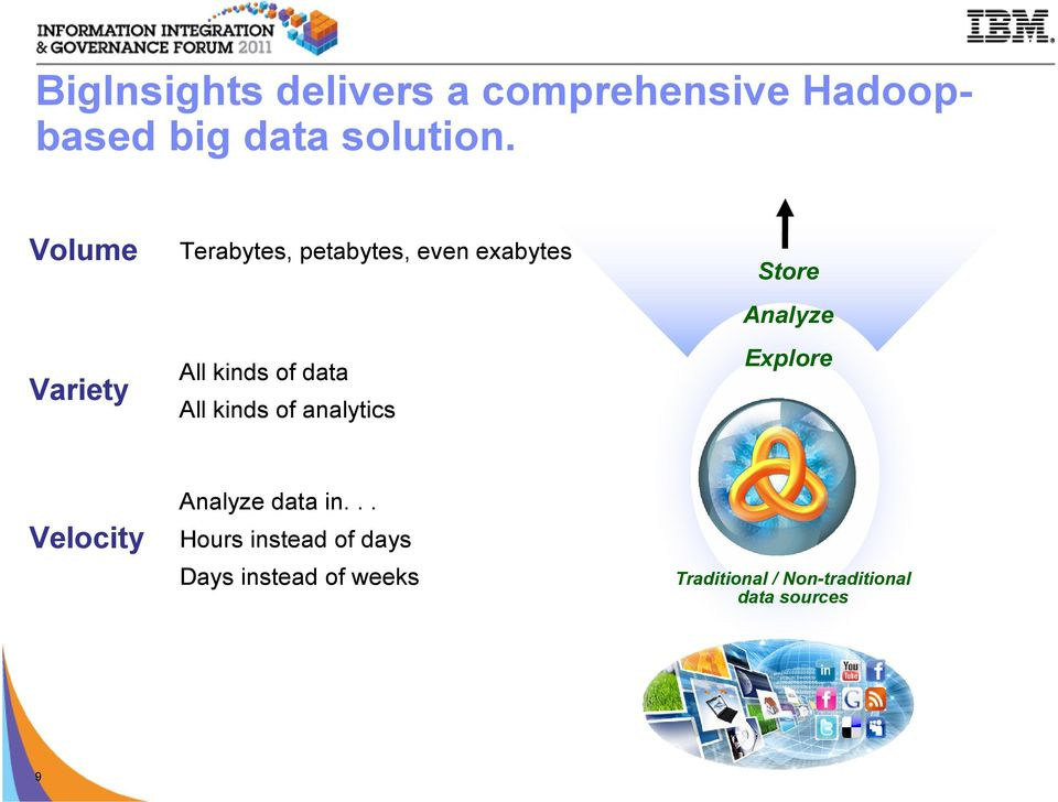 of analytics Store Analyze Explore Velocity Analyze data in.