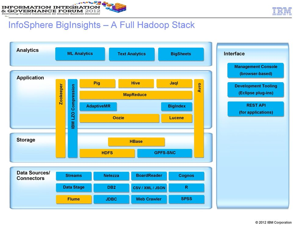 (browser-based) Development Tooling (Eclipse plug-ins) REST API (for applications) Storage HBase HDFS GPFS-SNC