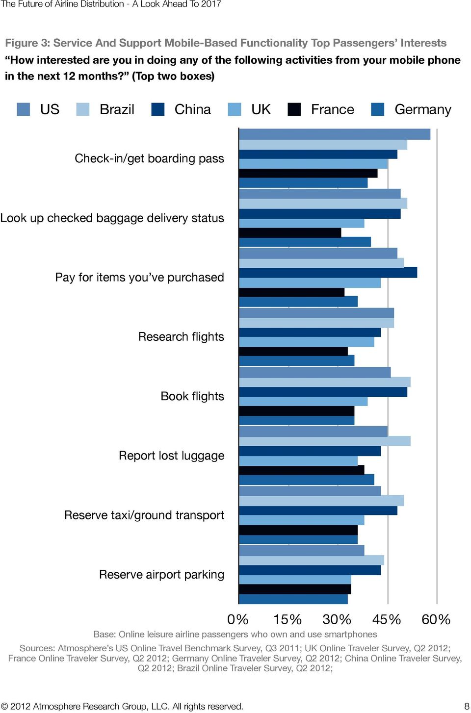 Reserve taxi/ground transport Reserve airport parking 0% 15% 30% 45% 60% Base: Online leisure airline passengers who own and use smartphones Sources: Atmosphere s US Online Travel Benchmark Survey,