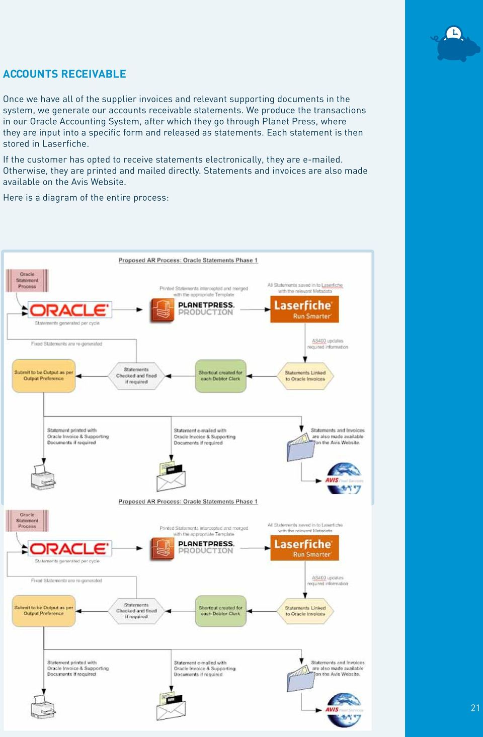 We produce the transactions in our Oracle Accounting System, after which they go through Planet Press, where they are input into a specific form and