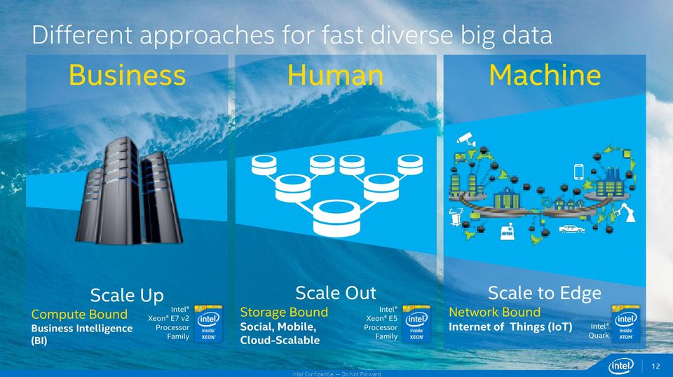 Family Storage Bound Social, Mobile, Cloud-Scalable Scale Out Intel Xeon E5