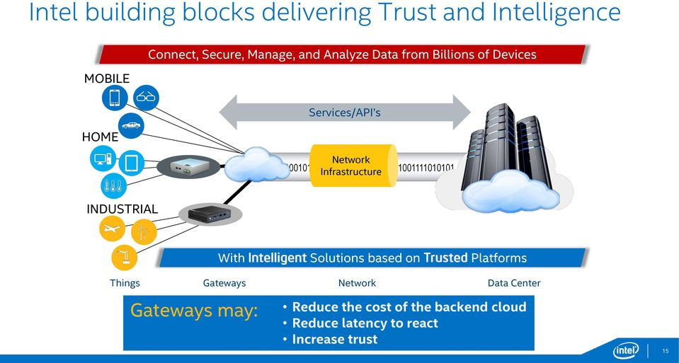 Infrastructure INDUSTRIAL With Intelligent Solutions based on Trusted Platforms Things Gateways