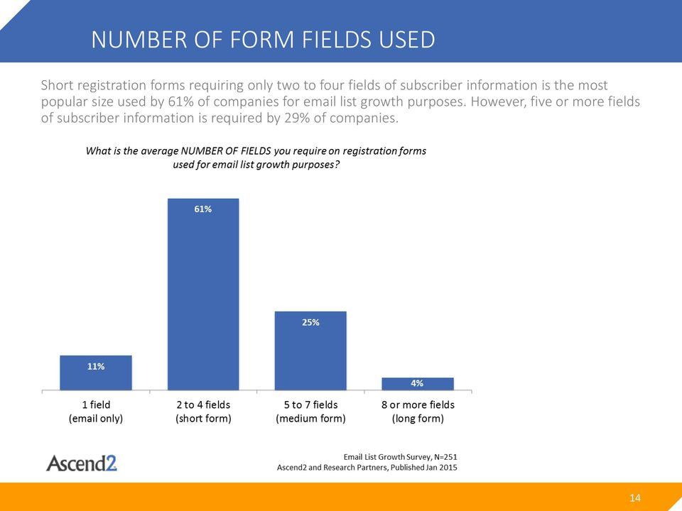by 61% of companies for email list growth purposes.