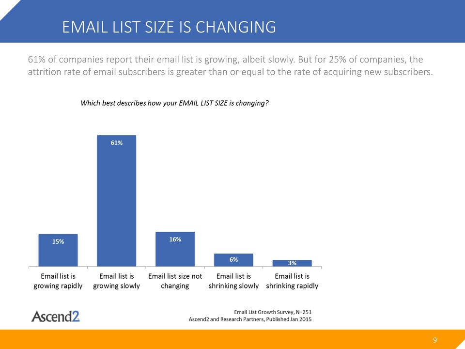 But for 25% of companies, the attrition rate of email