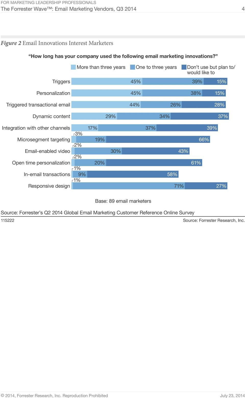 content 29% 34% 37% Integration with other channels 17% 37% 39% 3% Microsegment targeting 19% 66% 2% Email-enabled video 30% 43% 2% Open time personalization 20% 61% In-email
